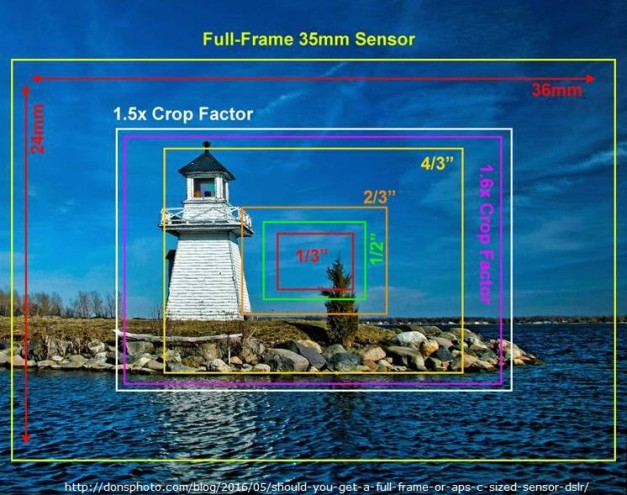 sensor size 2